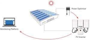 business solar
