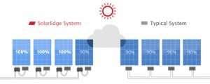 solaredge comparison